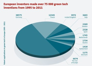 Europäische Patente EPA grüne Technologie